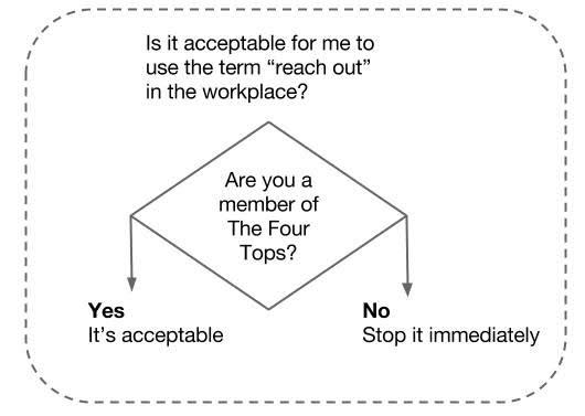 Four tops diagram